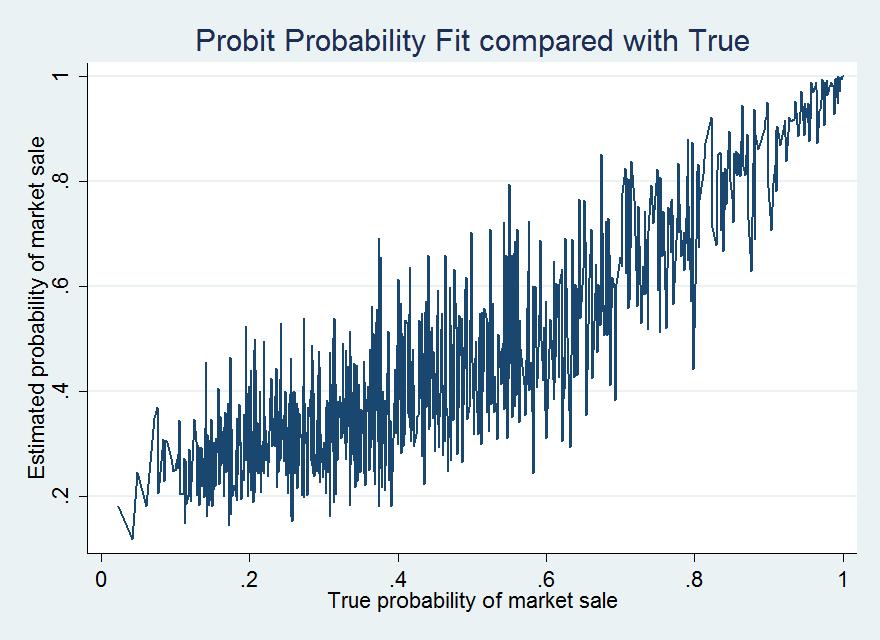 Econometrics By Simulation: Reverse Engineering a Probit