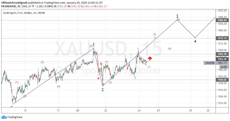 XAU/USD Wave Analysis