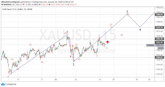 XAU/USD Wave Analysis_24th Jan 2020
