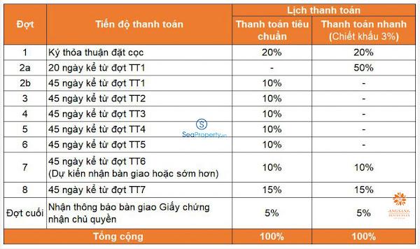 tiến độ thanh toán dự án Angsana Hồ Tràm
