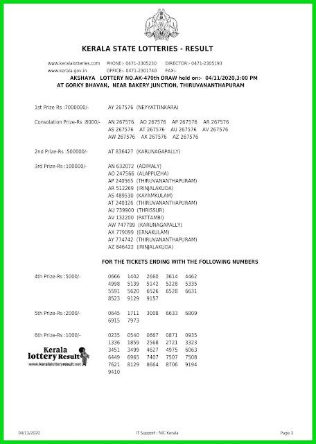 LIVE: Kerala Lottery Result 04-11-2020 Akshaya AK-470  Lottery Result