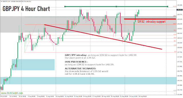 GBPJPY H4 chart (8.26.20) MetaTrader 4 axicorp financial services