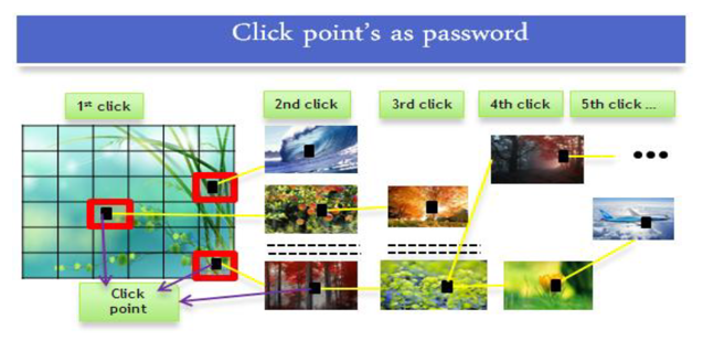 users select one click-point per image