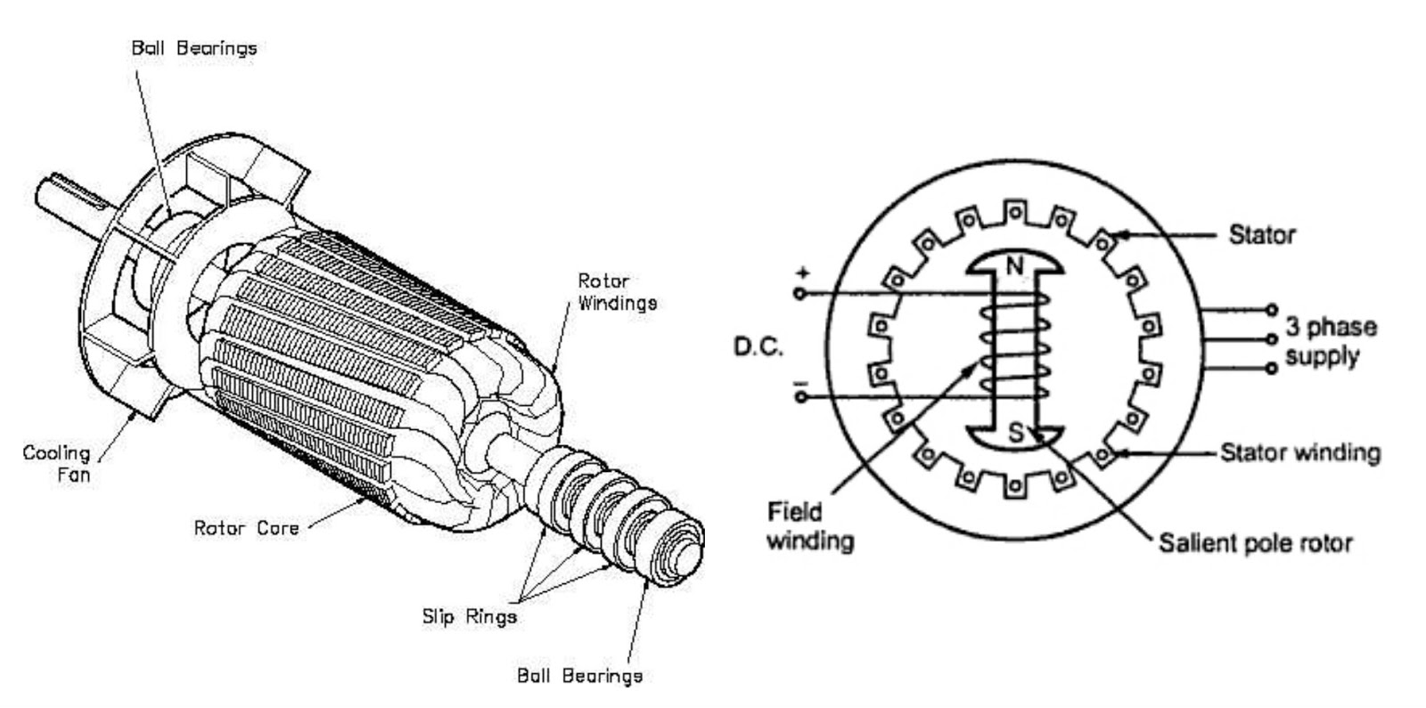 Wound Rotor Motor Construction