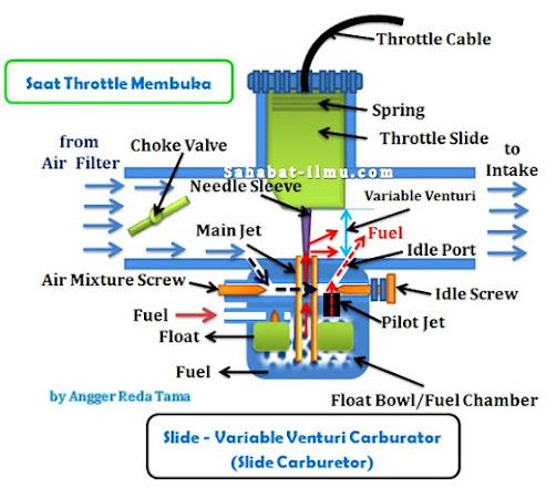Cara kerja karburator pada saat akselerasi atau pedal gas diinjak pada saat mesin hidup yaitu