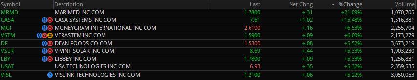 📈📈 Bullish Penny Stocks Under $10 for 8 2 2019