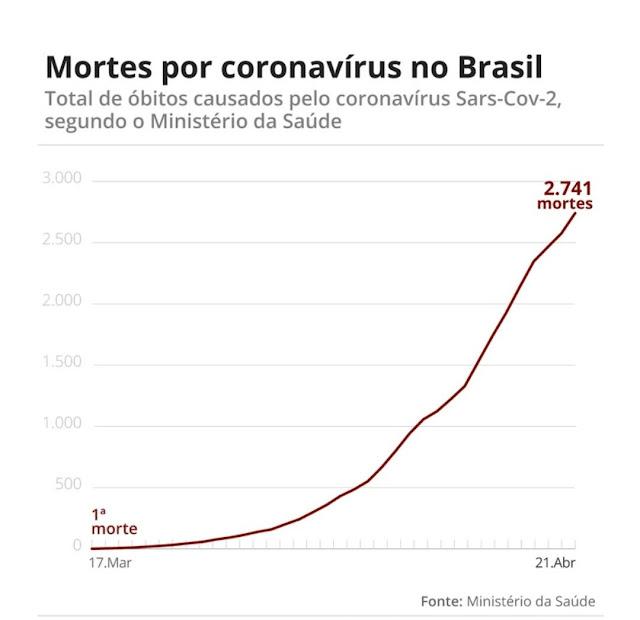 Brasil tem 2.741 mortes e 43.079 casos de coronavírus, diz ministério