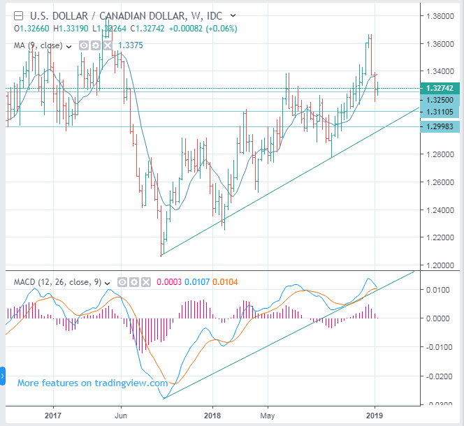 USDCAD Canadian Dollar Exchange Rate trade ideas: It is time to wait.