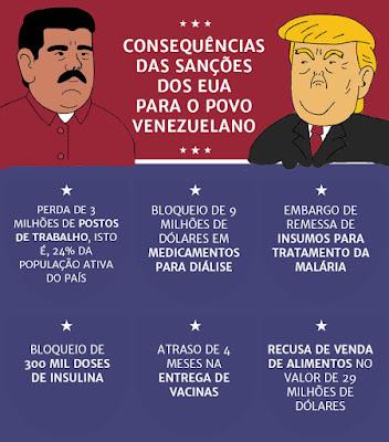 Ilustração problemas causados pelo bloqueio à Venezuela