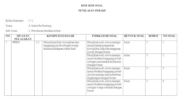 Kisi-kisi soal harian kelas 5 SD/MI: Tema 4