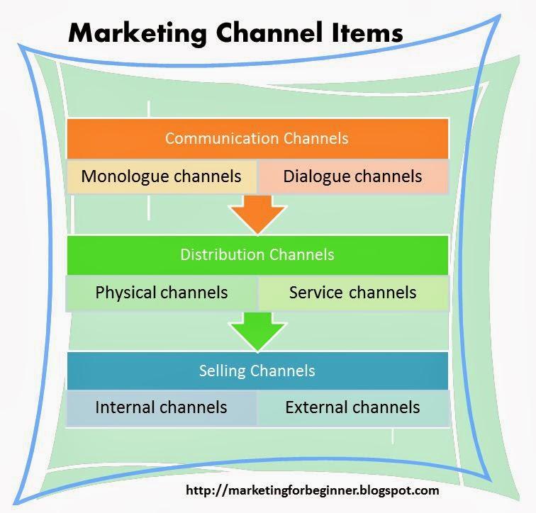 Characteristics of Marketing Channel