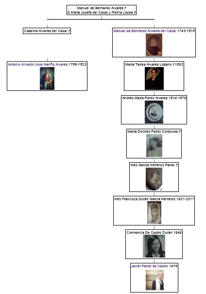 Familia de Castro Durán: orígenes y herencias. Por Javier