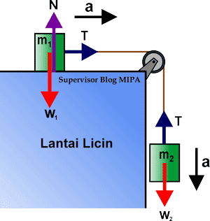 Rumus Percepatan dan Tegangan Tali pada Sistem Katrol tetap di bidang datar licin