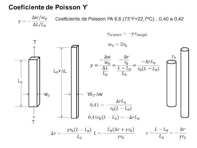 Ecuación para una cuerda de guitarra Coeficiente_poisson