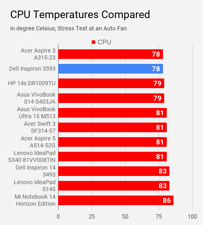 CPU temperature of Dell Inspiron 3593 laptop during stress test at auto fan compared with other laptops under Rs 60K price.