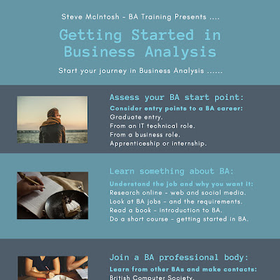 InfoGraphic - Getting Started In Business Analysis