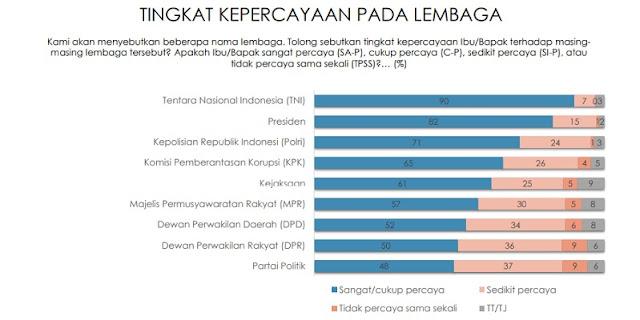 Salip Presiden, TNI Lembaga Paling Dipercaya Masyarakat Indonesia