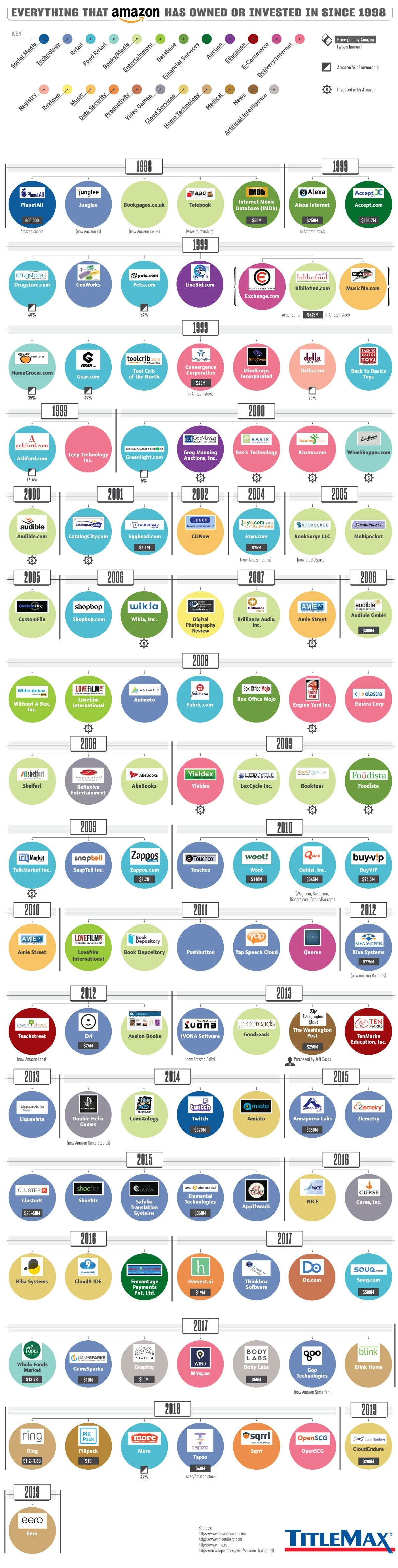 Everything That Amazon Has Owned Or Invested In Since 1998 #infographic