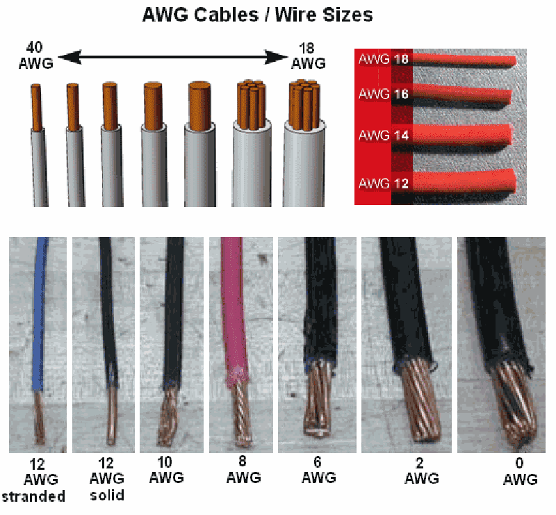 AWG cables and wire sizes.