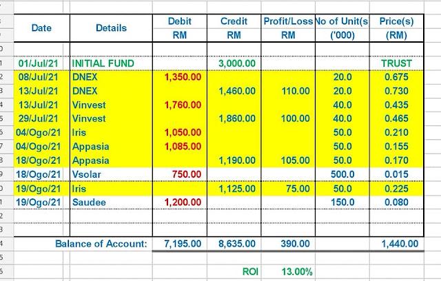 ROI Keuntungan pelabur pertama ialah RM390.00 atau 13.00%