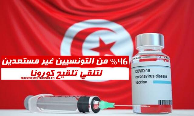 46% des Tunisiens contre le vaccin anti-Covid-19