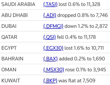 MIDEAST STOCKS Most Gulf bourses decline as lower oil prices weigh | Reuters