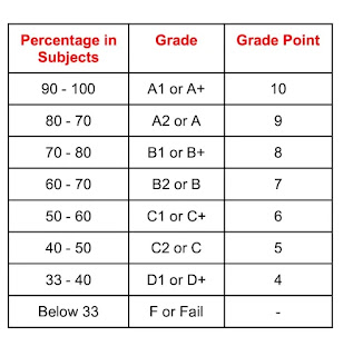 CGPA calculation table in hindi