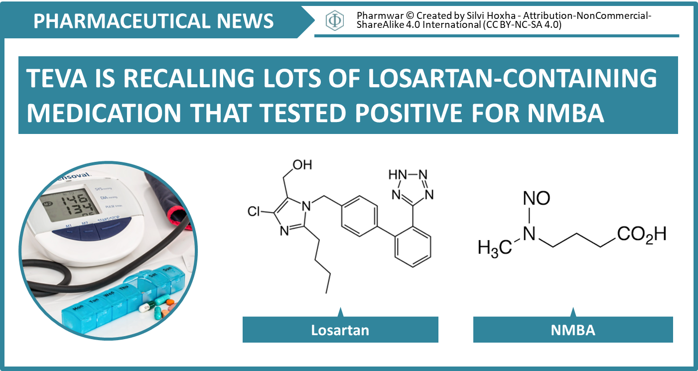 Teva is recalling lots of losartan-containing medication
