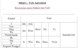 Aturan Subject Verb Agreement