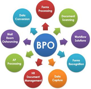 BPO service provide by Krazy mantra