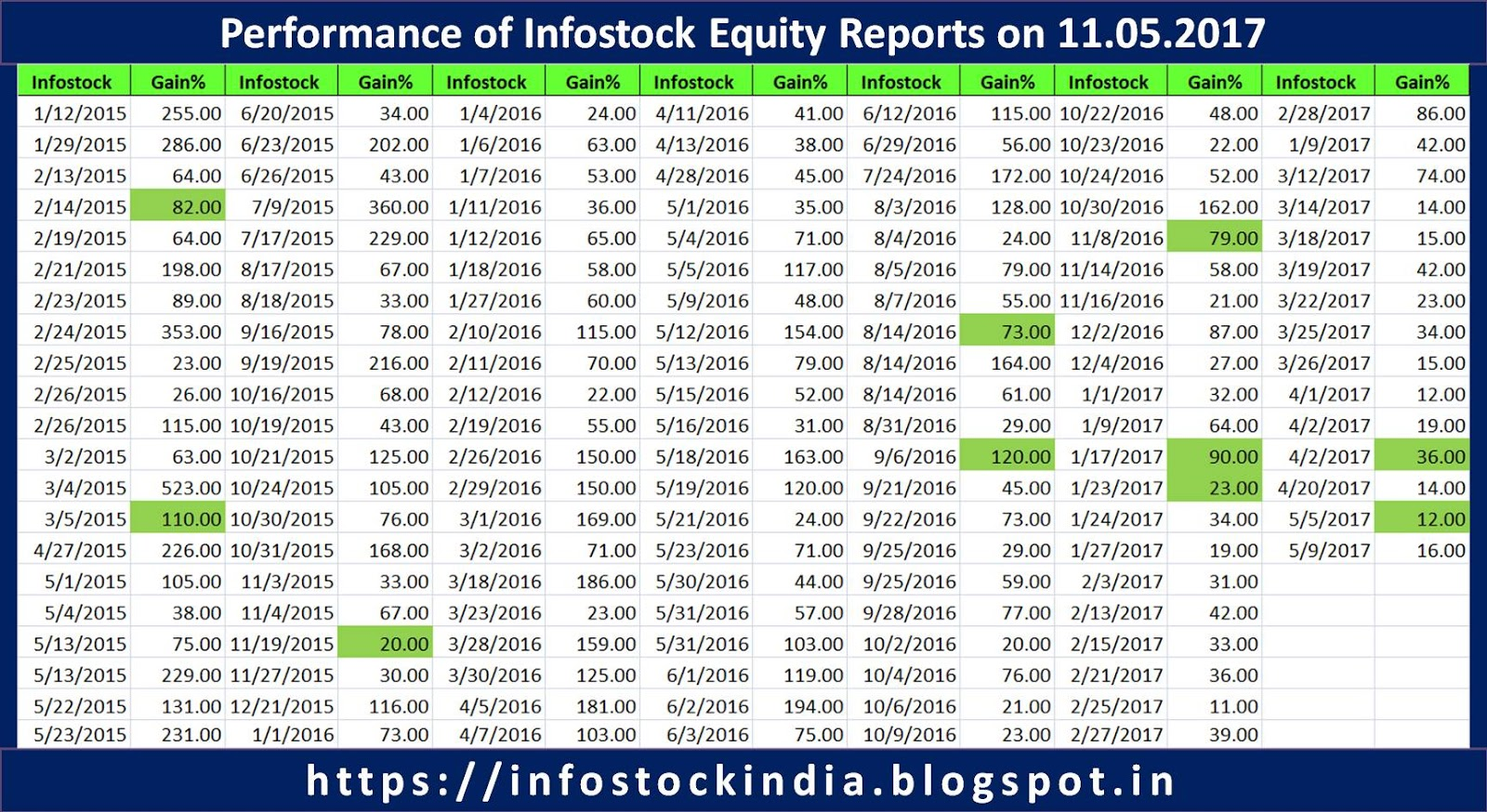 Learn about stock broking