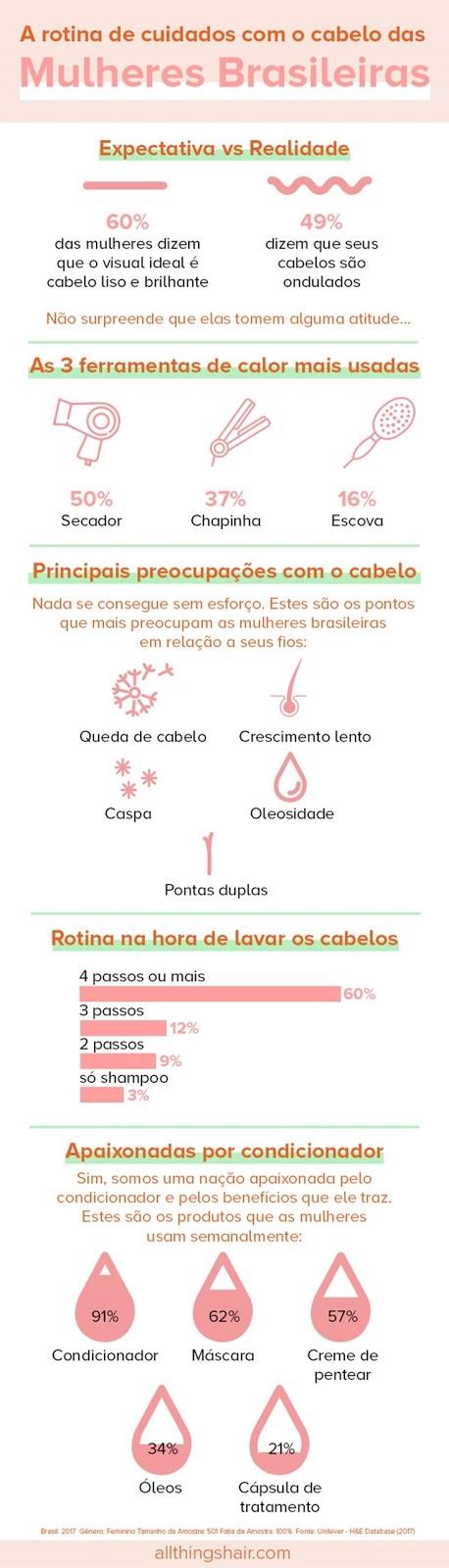 Infográfico como cuidar do cabelo alisado