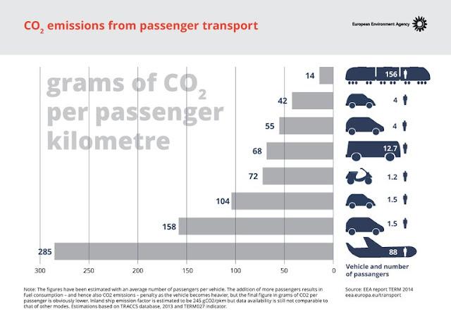 Gramos de CO2 por pasajero y kilómetro: tren 14, coche 42, furgoneta 44, autobús 68, moto 72, coche individual 104, furgoneta individual 158 y avión 285