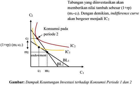 Dampak Keuntungan Investasi terhadap Konsumsi Periode 1 dan 2