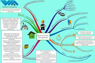Mapa mental licitação de obras e serviços de engenharia