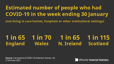 050221 infection survey ONS UK figures for UK nations