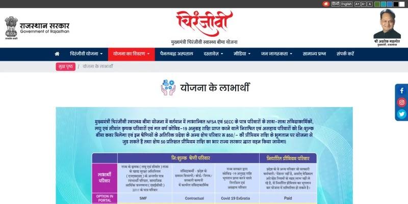 मुख्यमंत्री चिरंजीवी स्वास्थ्य बीमा योजना 2021: ऑनलाइन आवेदन, पंजीकरण कैसे करे ?, आवेदन फॉर्म