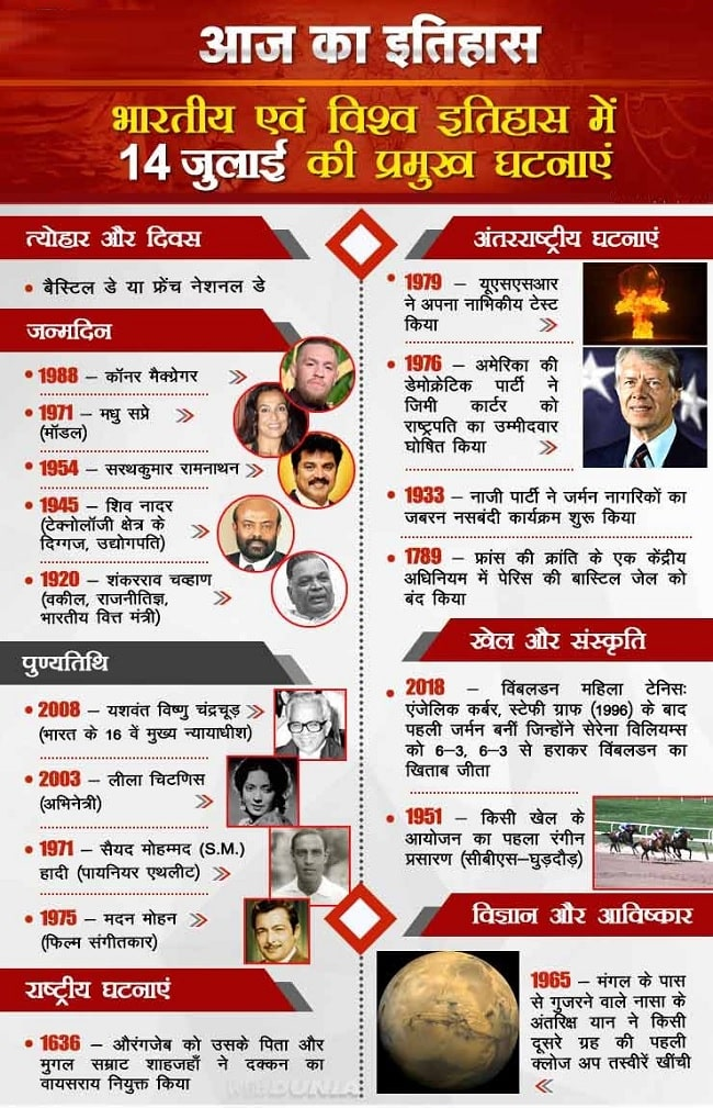 आज का इतिहास 14 July - This Day in History | Today in History in Hindi