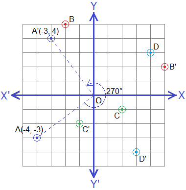 Rotation of points through 270° (or -90°) about origin (Negative Quarter Turn).