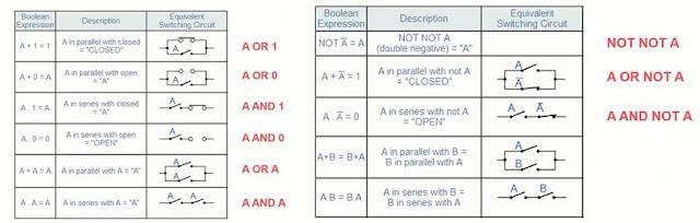 تبسيط معادلات الجبر البوليني
