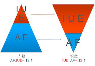 星狀圖左右兩側的人數/資產比例