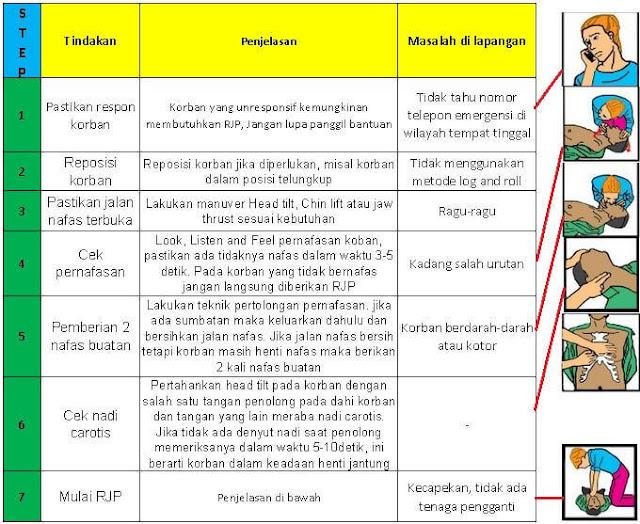 cara RJP benar
