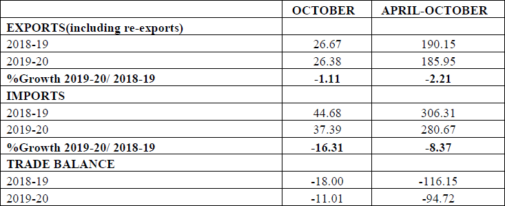 Merchandise Trade - Exports & Imports (US $ Billion) (Provisional) October 2019