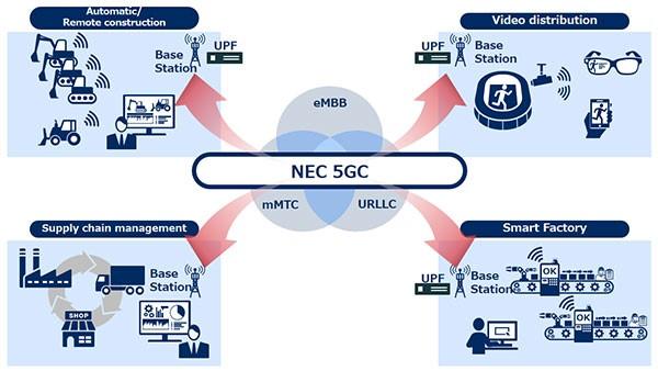 NEC selecionada como fornecedora do core da rede móvel standalone 5G da NTT DOCOMO