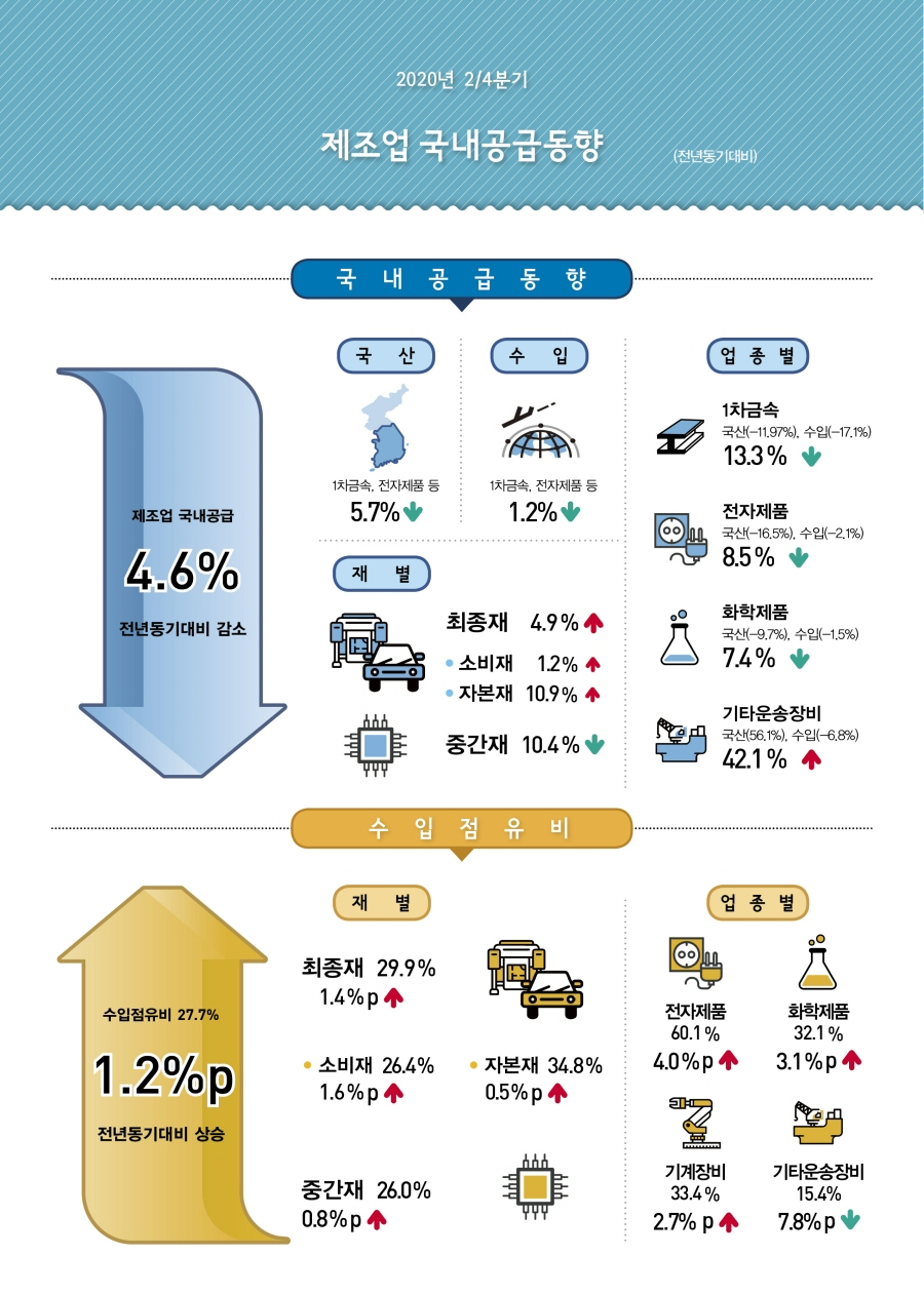 2020년 2/4분기 제조업 국내공급 전년동기대비 4.6% 감소
