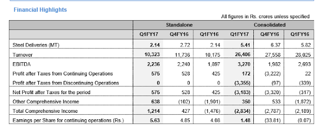 Tata Steel reports financial results for the quarter ended June 30, 2016