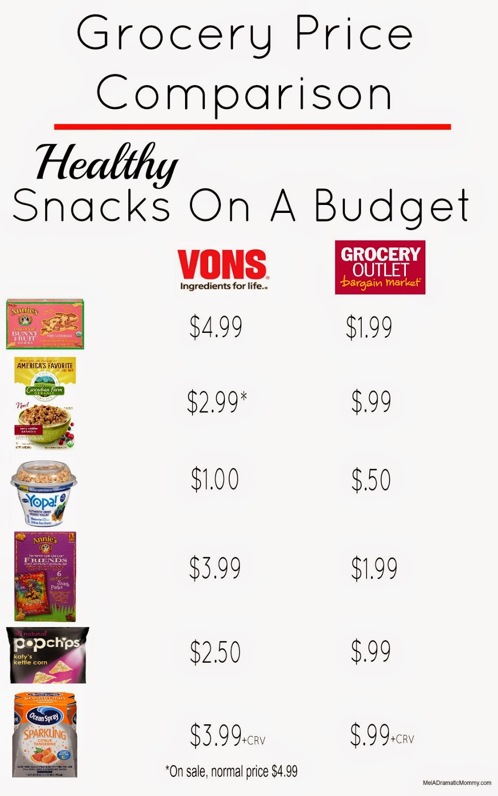 Vons versus Grocrey Outlet budget friendly snacks for athletes