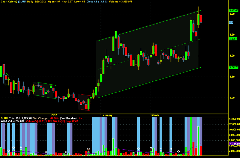 PARALLEL TREND LINES For AMIBROKER AFL ~ Amits IT Blog (Latest