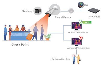 penerapan-teknologi-thermal-camera-untuk-mendeteksi-gejala-covid-19