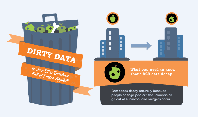 Is Your B2B Database Full Of Rotten Apples?